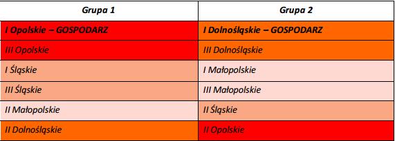 Podział_grup